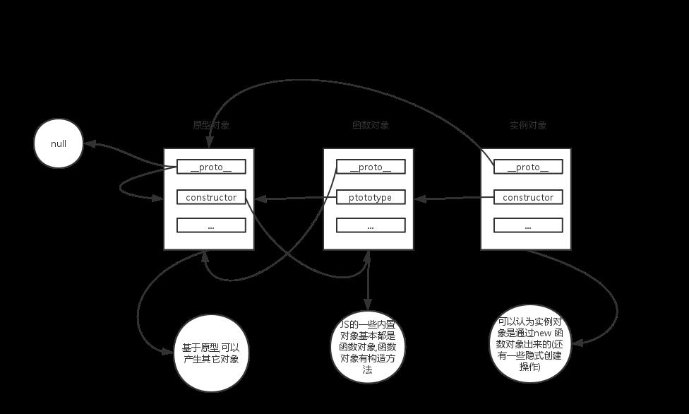 JavaScript筑基篇(三)