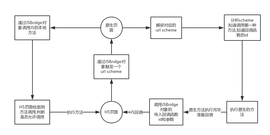 Hybrid APP基础篇(四)